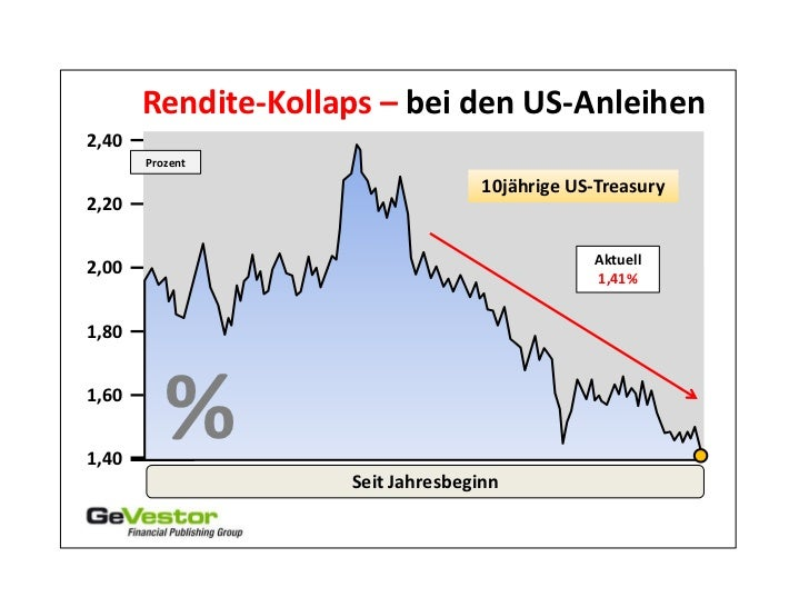 Rendite-Kollaps – bei den US-Anleihen2,40       Prozent                                   10jährige US-Treasury2,20       ...