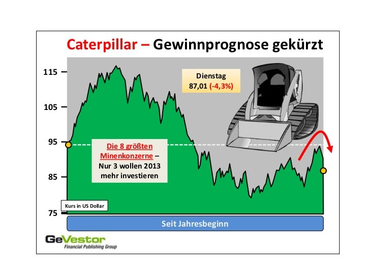 Caterpillar – Gewinnprognose gekürzt115                                             Dienstag                              ...