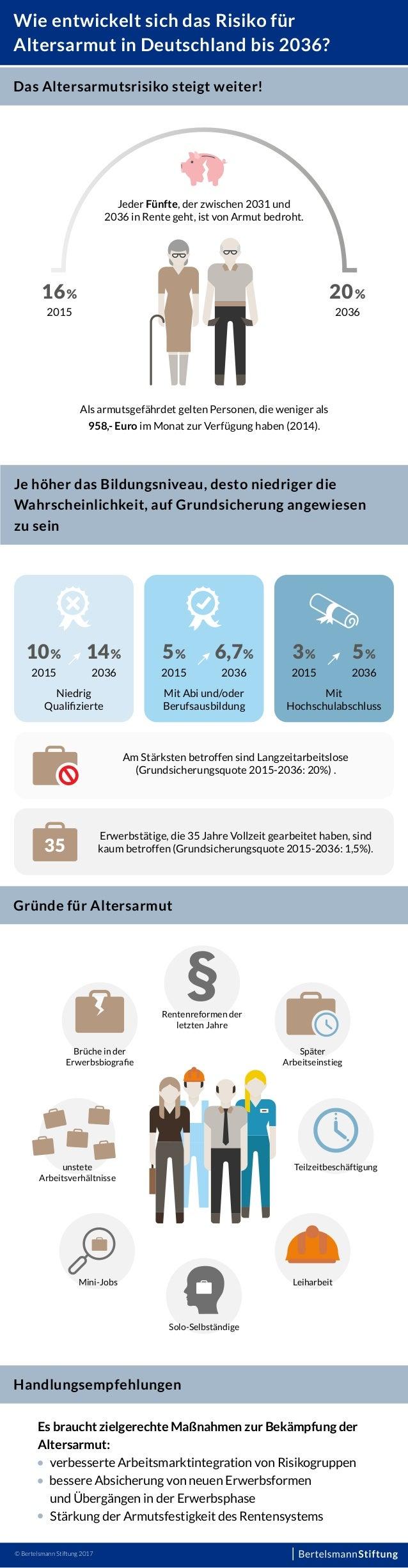 Wie entwickelt sich das Risiko für Altersarmut in Deutschland bis 2036? Das Altersarmutsrisiko steigt weiter! 16% 2015 20%...