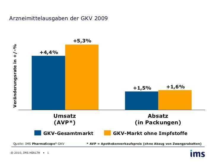 Arzneimittelausgaben der GKV 2009                                        +5,3%Veränderungsrate in +/-%                    ...