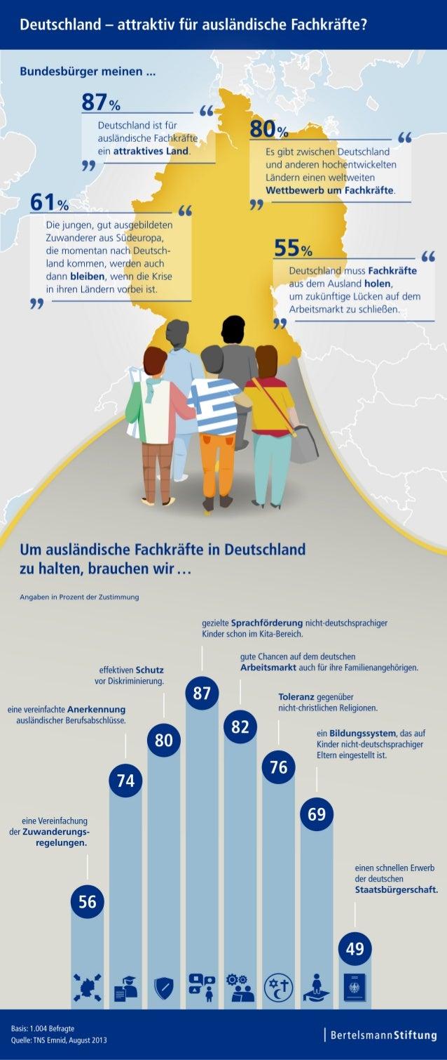 Infografiken zur Fachkräfte-Umfrage in Deutschland und Österreich