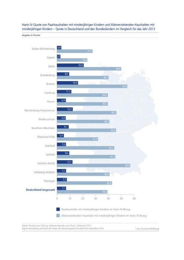 Grafik: Hartz-IV-Quote von Paarhaushalten mit minderjährigen Kindern und Alleinerziehenden Haushalten mit minderjährigen K...