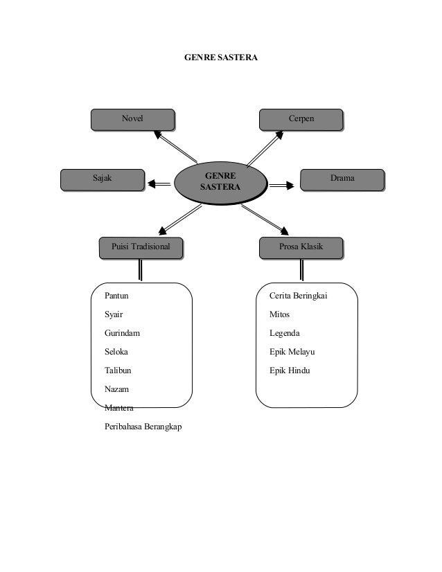 Grafik Komsas