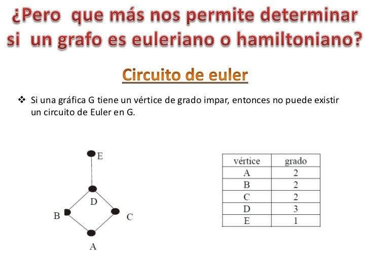 Circuito Hamiltoniano : Circuito hamiltoniano caixeiro viajante problema dado um