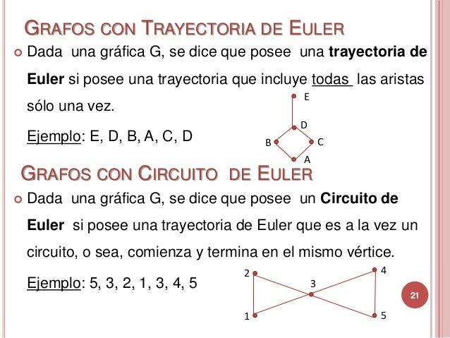 Circuito Hamiltoniano : Grafos