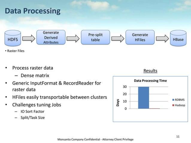 Monsanto Company Confidential - Attorney Client Privilege Data Processing • Process raster data – Dense matrix • Generic I...