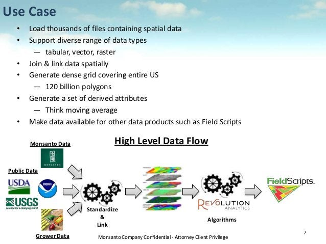 Monsanto Company Confidential - Attorney Client Privilege Use Case 7 Public Data Monsanto Data Grower Data Standardize & L...