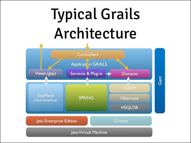 Developing SPI applications using Grails and AngularJS
