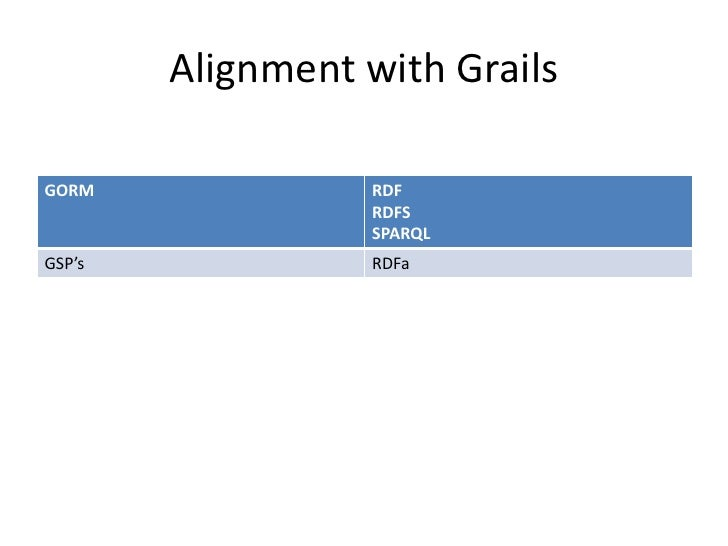 Grails And The Semantic Web