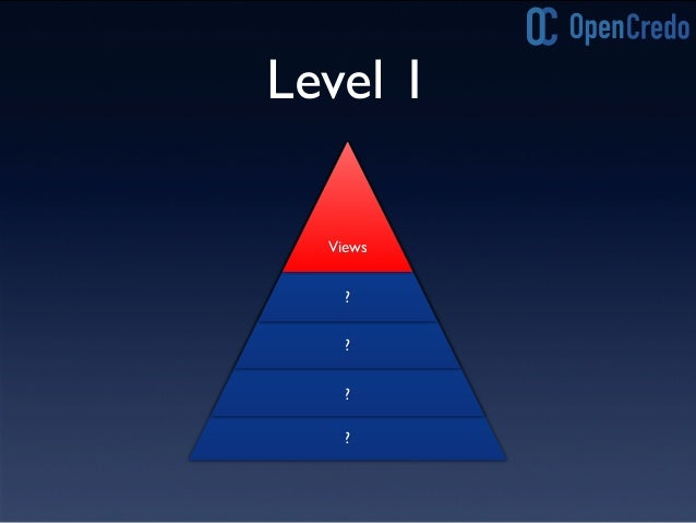 Level 1 -Views Controller Model PageView PageViewPageView Model Model