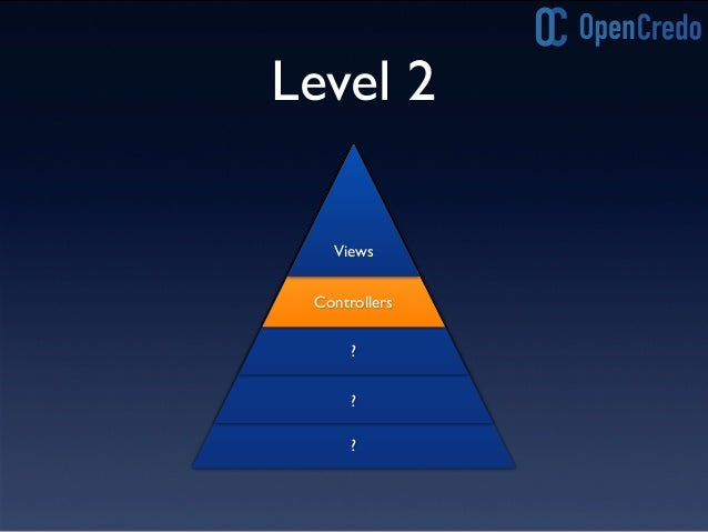 Level 1-2 Refactoring • Move logic out of pages into controllers • Reduce pages into fragments • Use layouts to construct ...