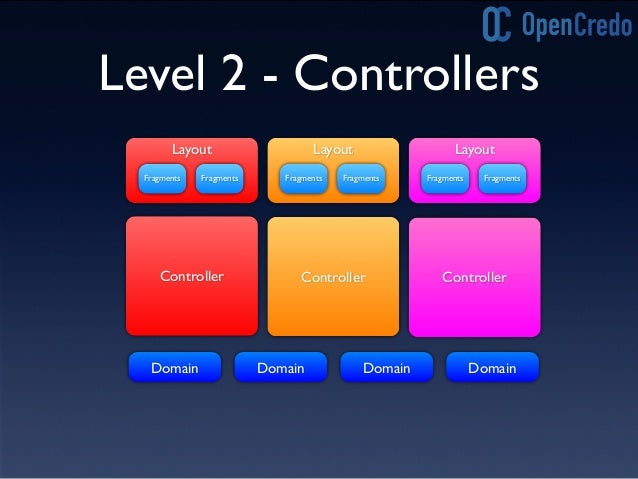 Level 2 'Smells' • Large, complex Controllers • Different scenarios driven by 'If/Then' logic • Content negotiation increa...