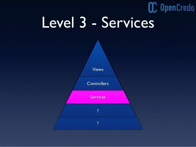 Level 2-3 Refactoring • Move domain transaction logic out of controllers into services • Controllers should be 'glue' that...