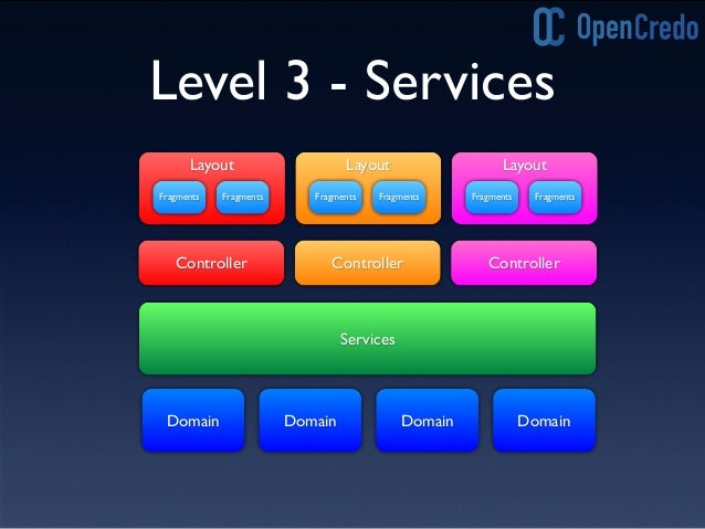 Level 3 'Smells' • Large, complex Services • Services acting as proxies for domain behaviour • 'Cut-and-paste' methods