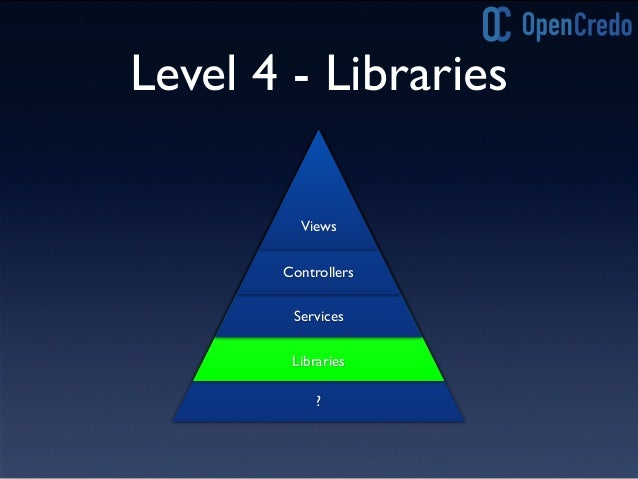 Level 3-4 Refactoring • Move common code out of services into POGO's (or POJO's) • Enrich our domain model to simplify ser...