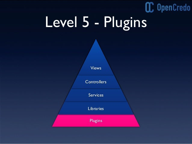 Level 4-5 Refactoring • Componentise the application into plugins • Construct applications by combining plugins • Could yo...