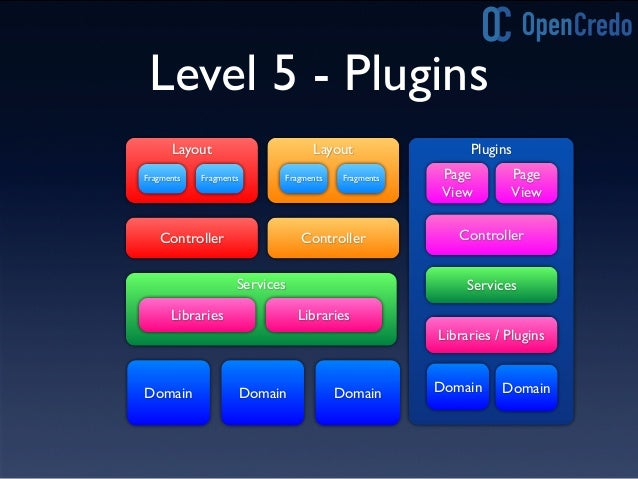 Plugins Libraries Services Controllers The Full Picture Views