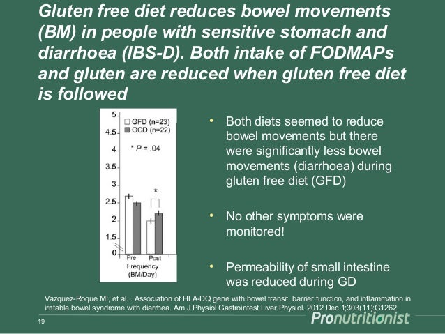 Gluten free diet reduces bowel movements (BM) in people with sensitive stomach and diarrhoea (IBS-D). Both intake of FODMA...