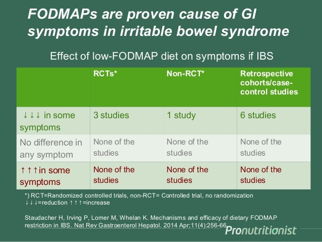 FODMAPs are proven cause of GI symptoms in irritable bowel syndrome *) RCT=Randomized controlled trials, non-RCT= Controll...