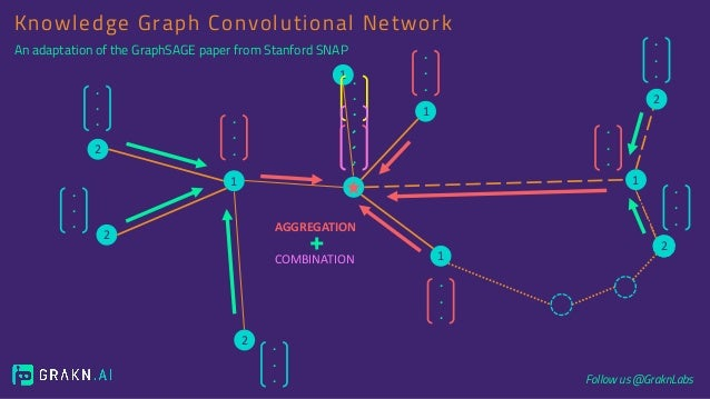 Knowledge Graph Convolutional Networks