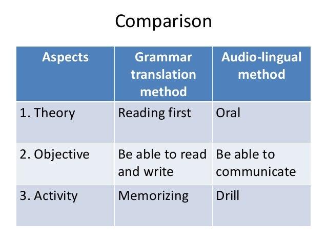 Audio lingual method vs direct method