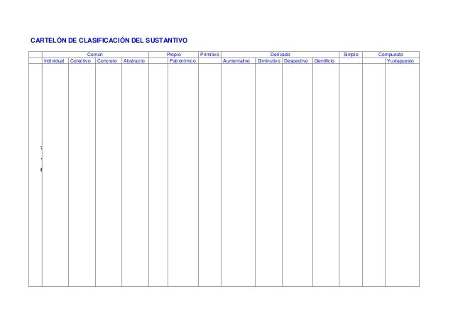 CARTELÓN DE CLASIFICACIÓN DEL SUSTANTIVO Común Propio Primitivo Derivado Simple Compuesto Individual Colectivo Concreto Ab...