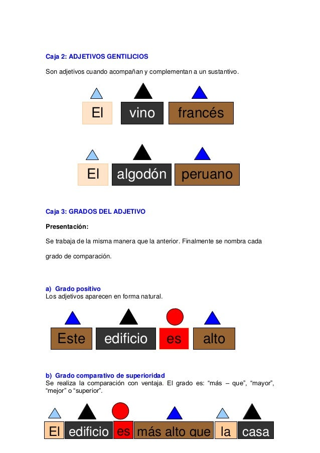 c) Grado comparativo de igualdad Se realiza la comparación al mismo nivel o grado ―tan – como‖ d) Grado comparativo de inf...