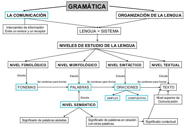 GRAMÁTICA LA COMUNICACIÓN  ORGANIZACIÓN DE LA LENGUA  Intercambio de información Entre un emisor y un receptor  LENGUA = S...
