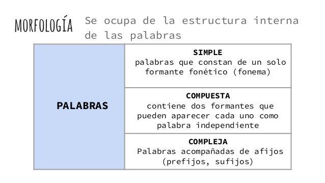 Gramatica Española Presentación
