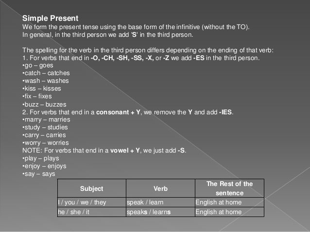 Subject Verb The Rest of the sentence I / you / we / they speak / learn English at home he / she / it speaks / learns Engl...