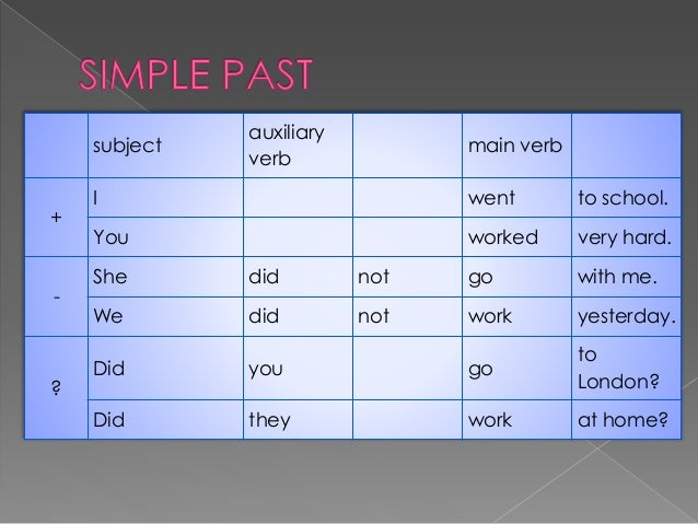 subject auxiliary verb main verb + I went to school. You worked very hard. - She did not go with me. We did not work yeste...