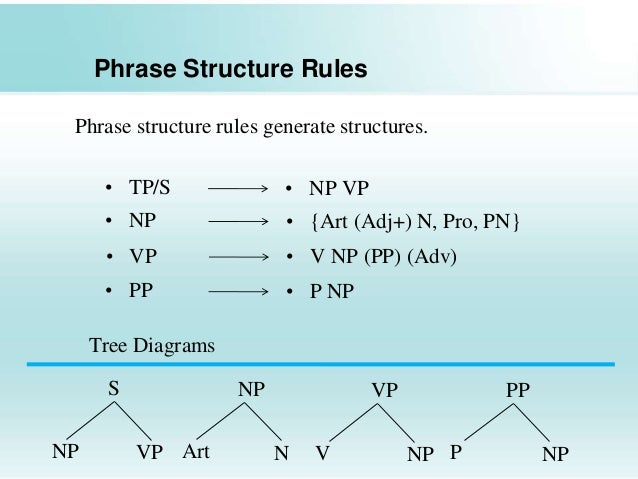 Grammar and its types selected 16 phrase structure ccuart Choice Image