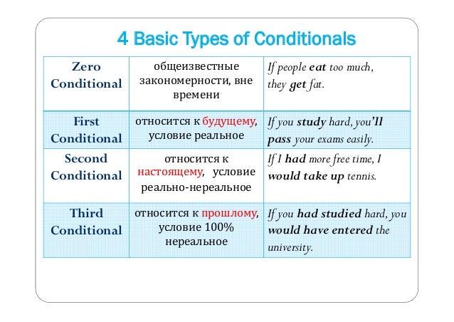 4 Basic Types of Conditionals  Zero  Conditional  общеизвестные  закономерности, вне  времени  If people eat too much,  th...