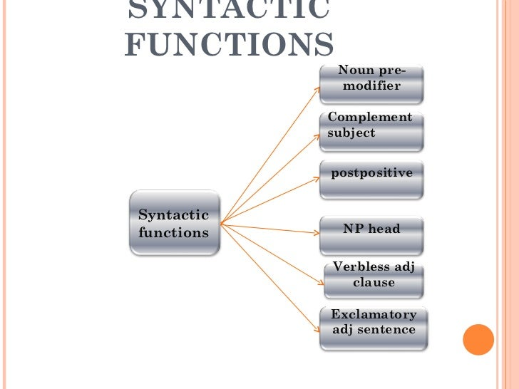 SYNTACTIC FUNCTIONS Syntactic functions Complement subject  postpositive NP head Verbless adj clause Exclamatory adj sente...