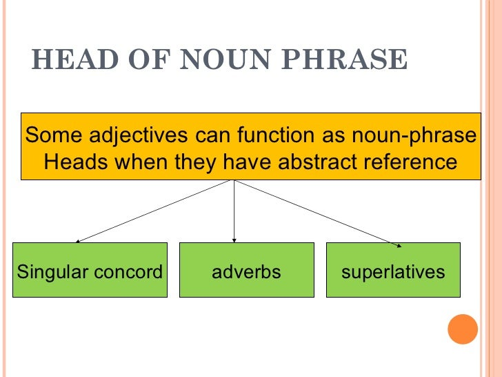 HEAD OF NOUN PHRASE Singular concord Some adjectives can function as noun-phrase Heads when they have abstract reference a...