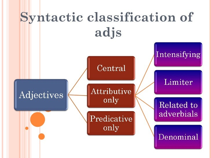 Syntactic classification of  adjs