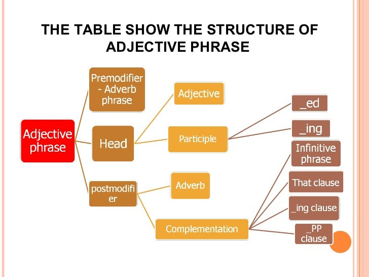 THE TABLE SHOW THE STRUCTURE OF ADJECTIVE PHRASE