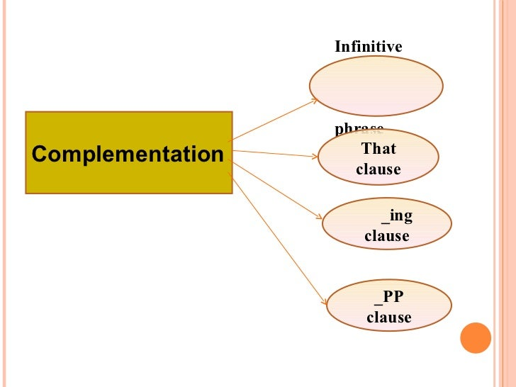 Complementation Infinitive   phrase That clause _ing clause _PP clause
