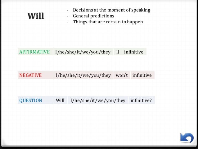 english grammar summary Modal auxiliary verbs a summary we do not use modal auxiliaries to talk about situations that exist or have happened but to talk about the possibility, the necessity etc, of something happening.