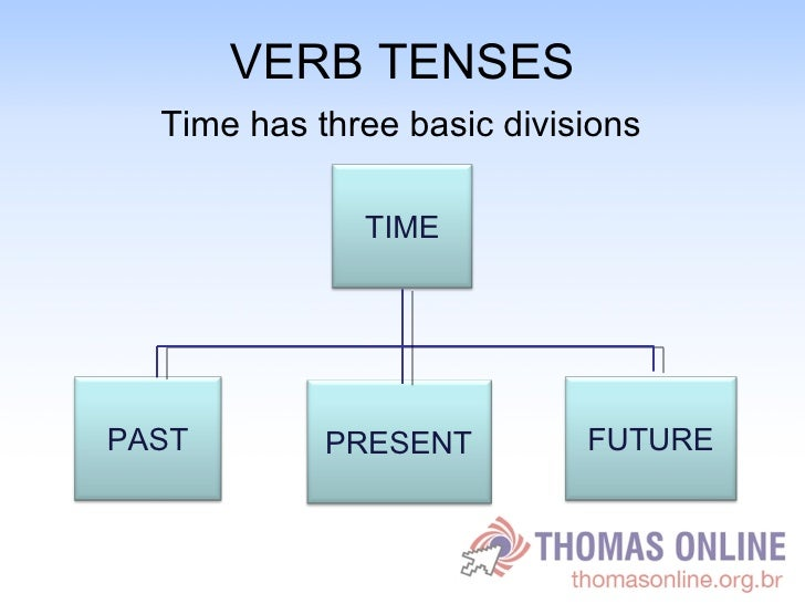 VERB TENSES <ul><li>Time has three basic divisions </li></ul>TIME FUTURE PRESENT PAST