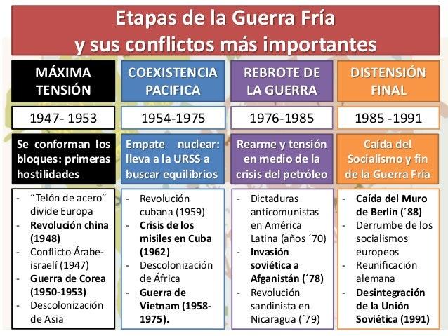 Resultado de imagen de CONFLICTOS DE LA GUERRA FRIA