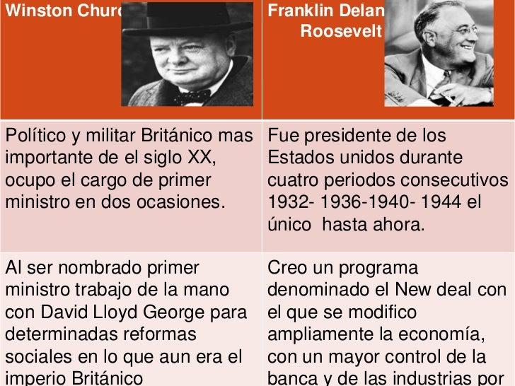 Winston Churchill                  Franklin Delano                                       RooseveltPolítico y militar Britá...