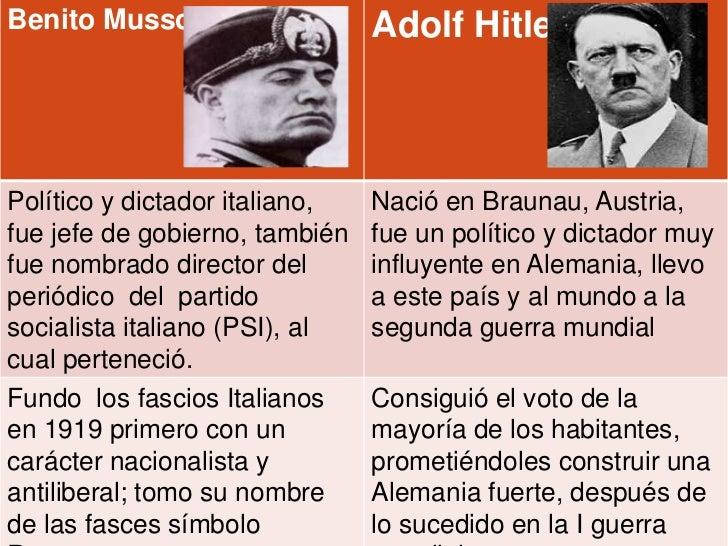 Benito Mussolini                Adolf HitlerPolítico y dictador italiano,   Nació en Braunau, Austria,fue jefe de gobierno...