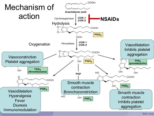 nsaids cardiovascular risk controversy rh slideshare net diagram of sails on a sailboat diagram of inside stomach