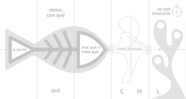 cómo, con qué qué por qué y para qué a quién a dondepor donde C M L en qué dirección *DiseñodeesteformatoporelProyectodeAc...