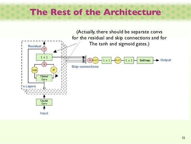 "Grant Reaber ""Wavenet and Wavenet 2: Generating high-quality"