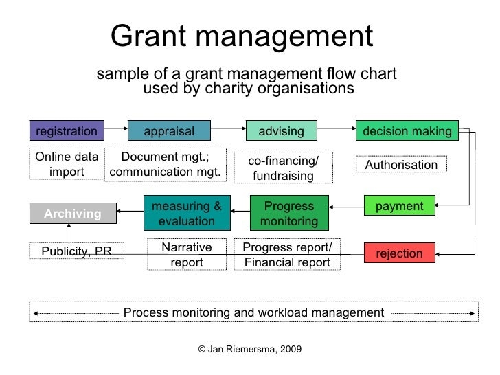 Grant Application Management For Charities Flow Chart En