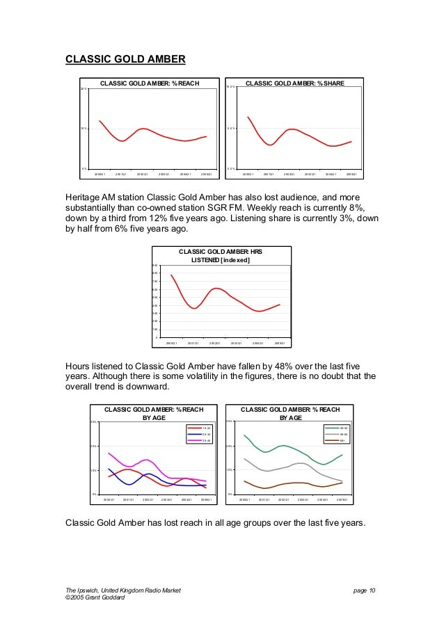 CLASSIC GOLD AMBER CLASSIC GOLD AMBER: % REACH  CLASSIC GOLD AMBER: % SHARE  10. 0%  20%  5. 0%  10%  0%  0. 0% 2000Q1  20...