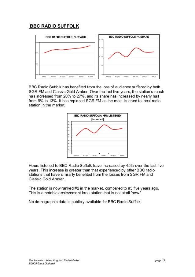 BBC RADIO SUFFOLK BBC RADIO SUFFOLK: % SHARE  BBC RADIO SUFFOLK: % REACH  20. 0%  30%  15. 0%  20% 10. 0%  10% 5. 0%  0%  ...
