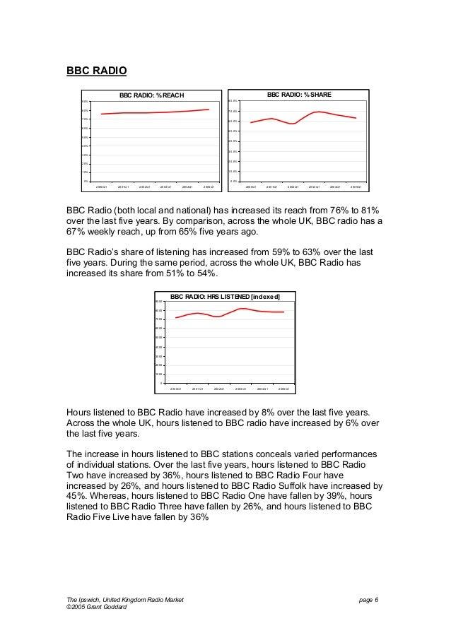BBC RADIO BBC RADIO: % SHARE  BBC RADIO: % REACH 90%  80. 0%  80%  70. 0%  70%  60. 0%  60%  50. 0%  50% 40. 0% 40% 30. 0%...